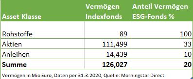 Esg index funds