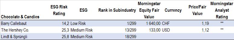 ESG Risk Rating, tillverkare av godis och choklad