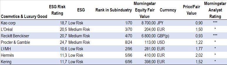 ESG Risk Rating, tillverkare av parfym och kosmetika