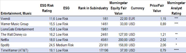 ESG Risk Rating, börsföretag inom musik och streamade media