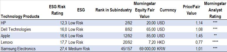 ESG Risk Rating, leverantörer av laptops, mobiler och hemelektronik