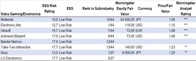 ESG Risk Rating, leverantörer av datorspel