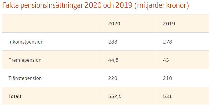 Fakta om svenska folket inbetalningar till pension totalt under 2020