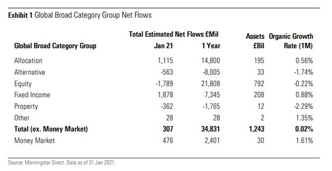 Fund flows category
