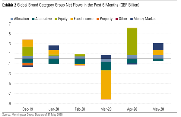 category net flows