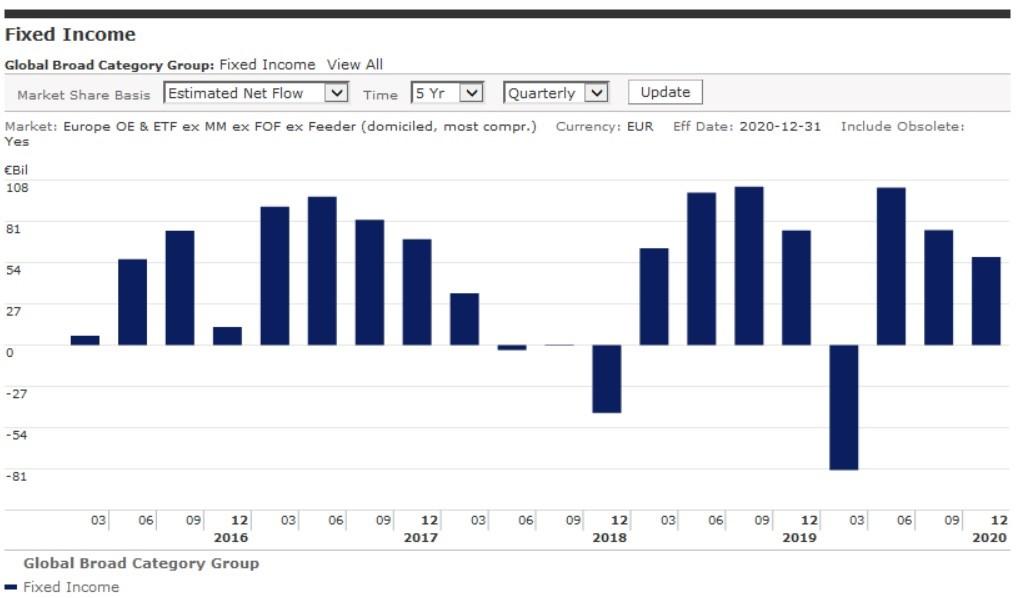 Il 2020 del reddito fisso in 5 grafici