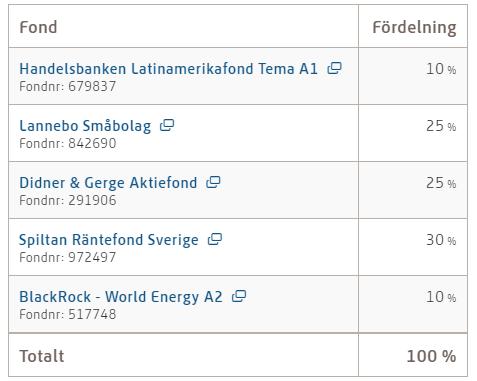 Jonas Lindmark PPM-konto efter byte 2020-03-24