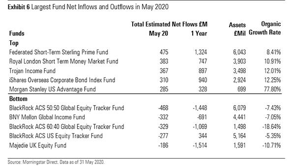 net inflows