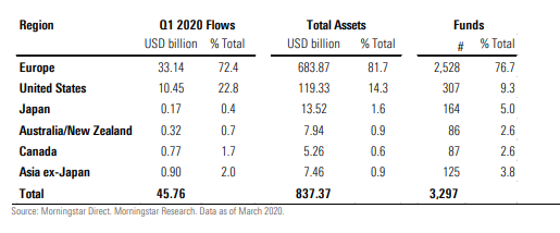 Global sustainable flows overview