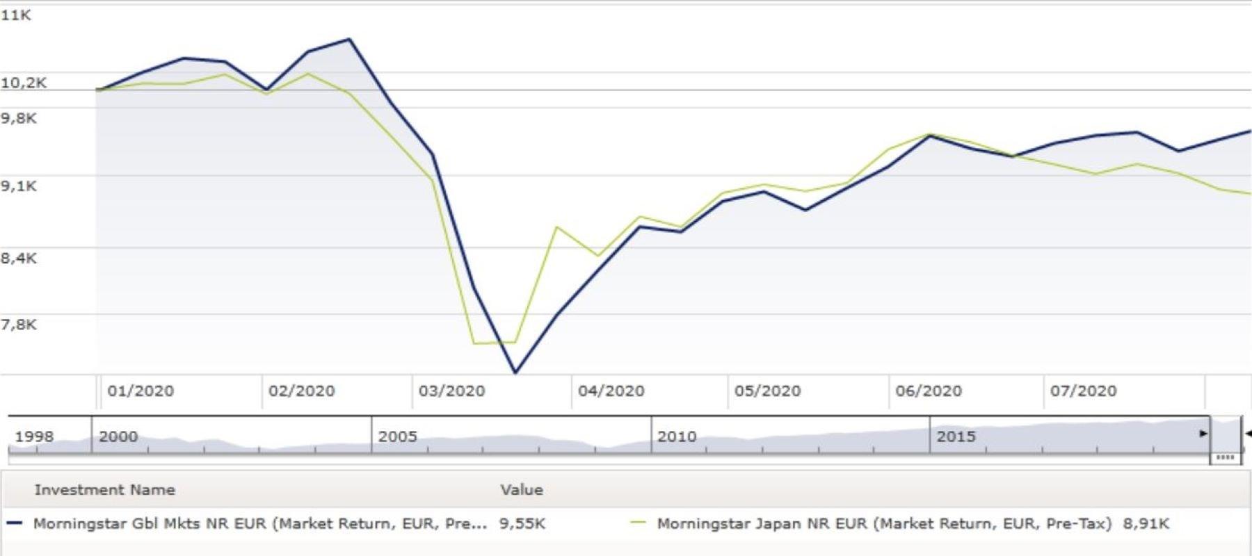 Grafico Giappone e Global a confronto