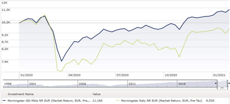 Grafico Morningstar Italy e Global a confronto