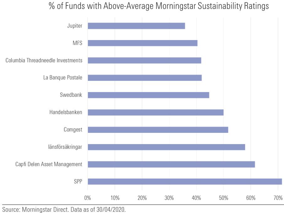 högst andel hållbara fonder i Europa