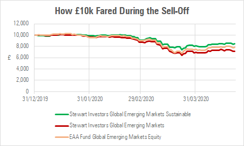 how 10 k fared during the sell off