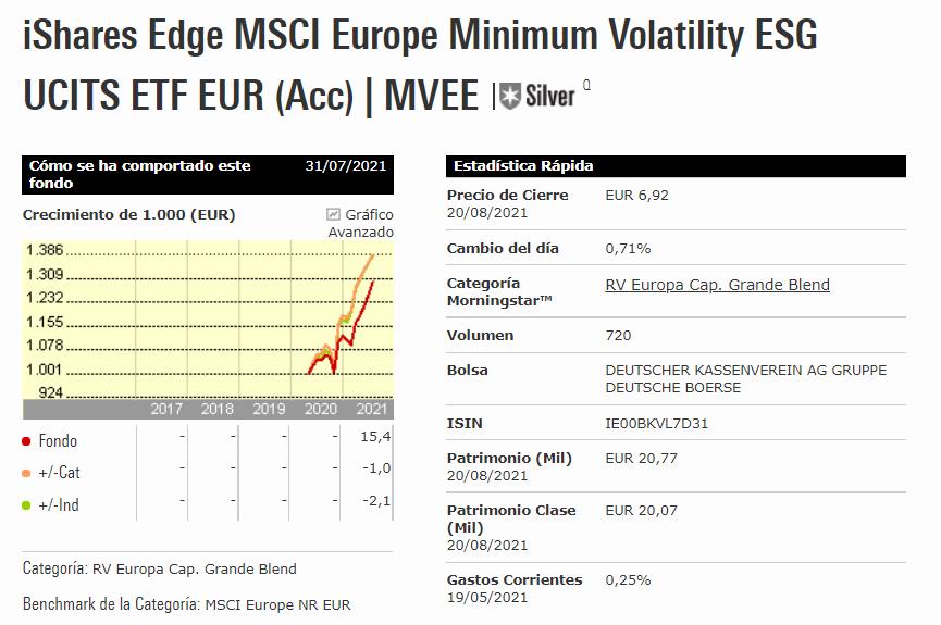 iShares Edge MSCI Europe Minimum Volatility