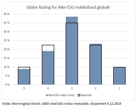 Ordinære indeksfond globefordeling
