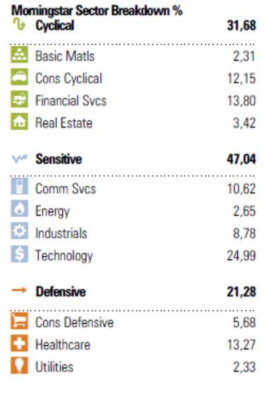 settori indice