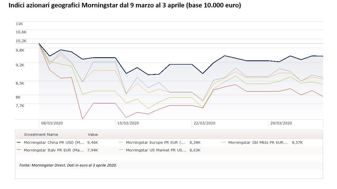 indici azionari Morningstar dal 9 marzo al 3 aprile