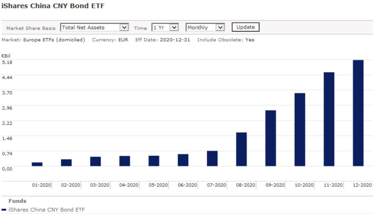 iShares China Bond ETF flows