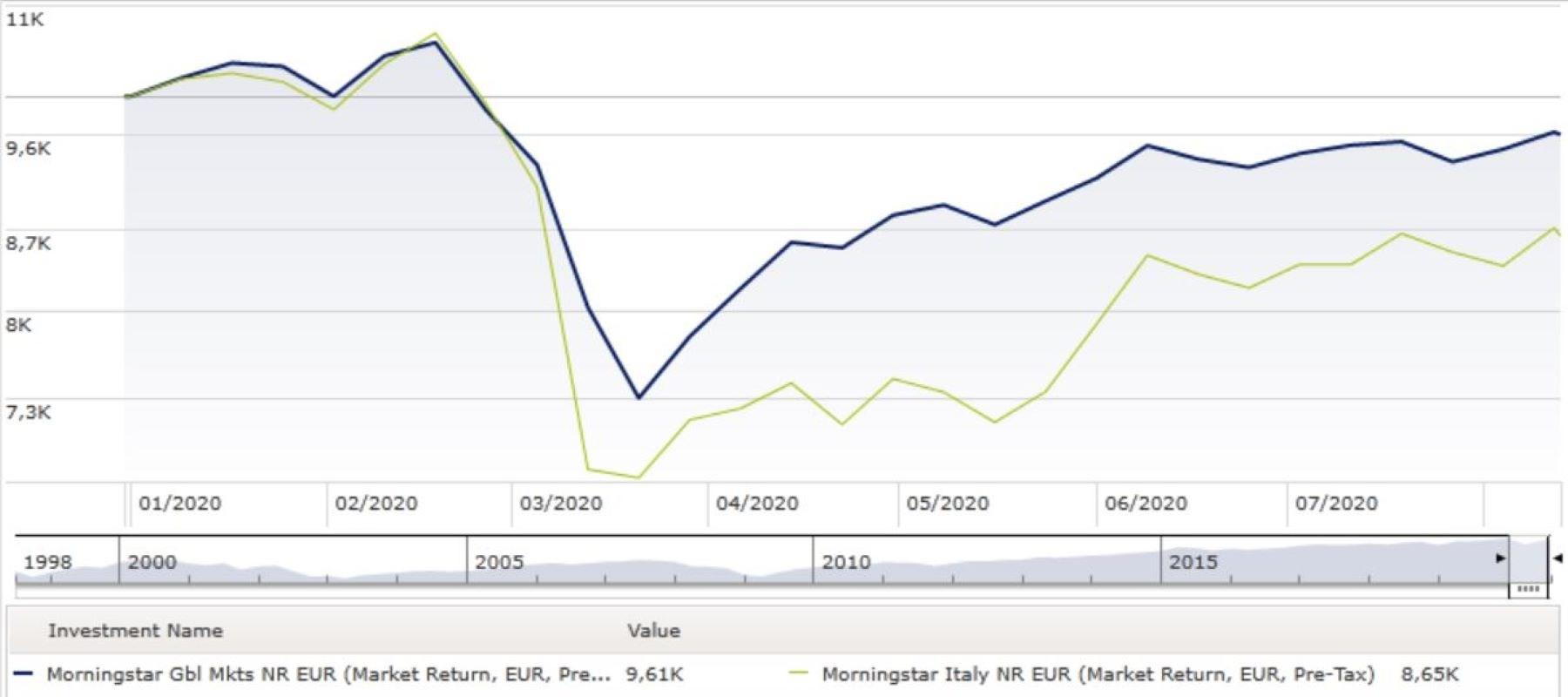 Grafico Italia vs Global