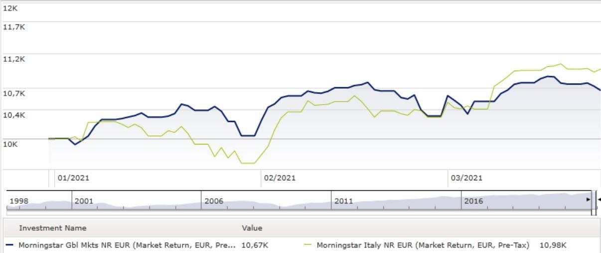 indici italia e global market