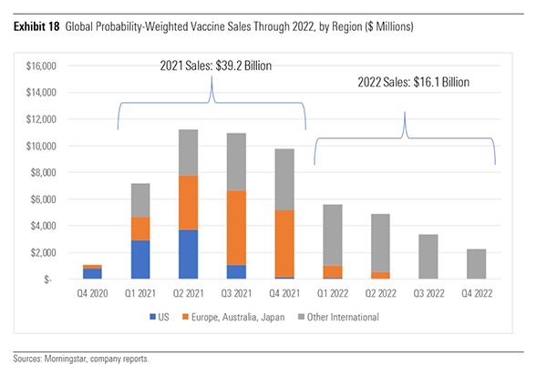 Vaccine sales