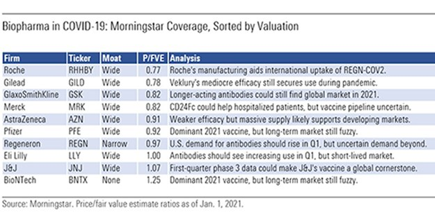 Biopharma stocks