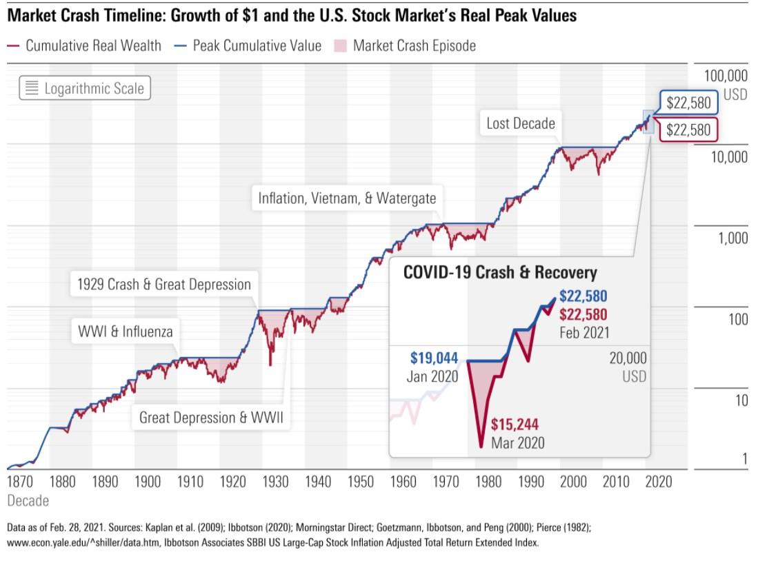 Vermoegenswachstum: Was aus einem Dollar seit 1871 wurde