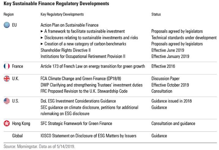 esg regulation