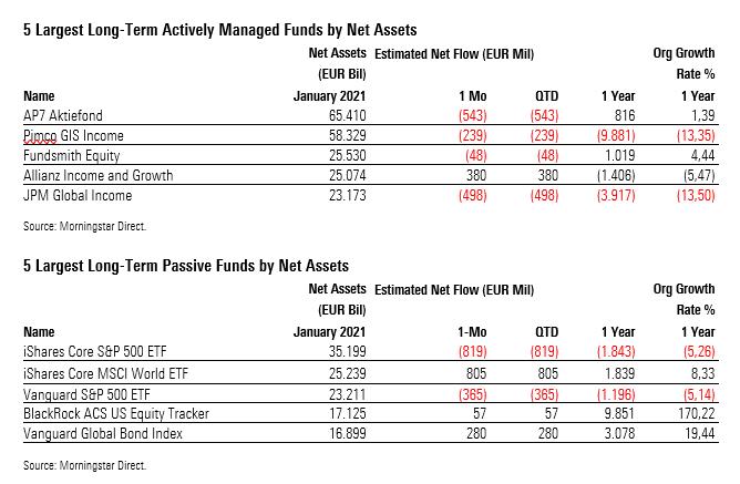 Die Absatzbilanz der groessten Fonds in Europa
