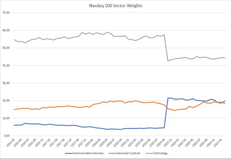 Nasdaq sector weight