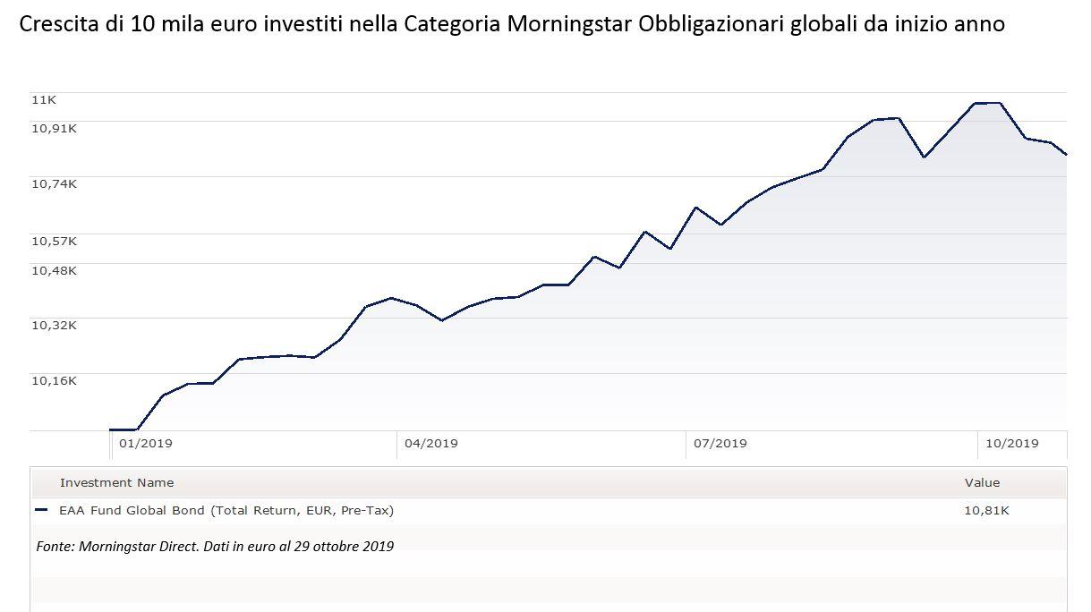 Andamento della categoria Obbligazionari globali
