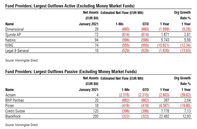 Die Fondsanbieter mit den hoechsten Abfluessen im Januar