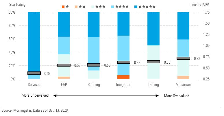 rating settori energy