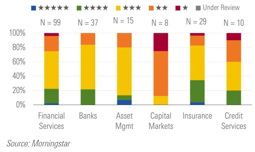 Rating-finanziari