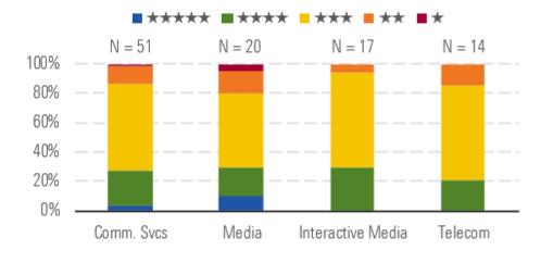 rating tlc