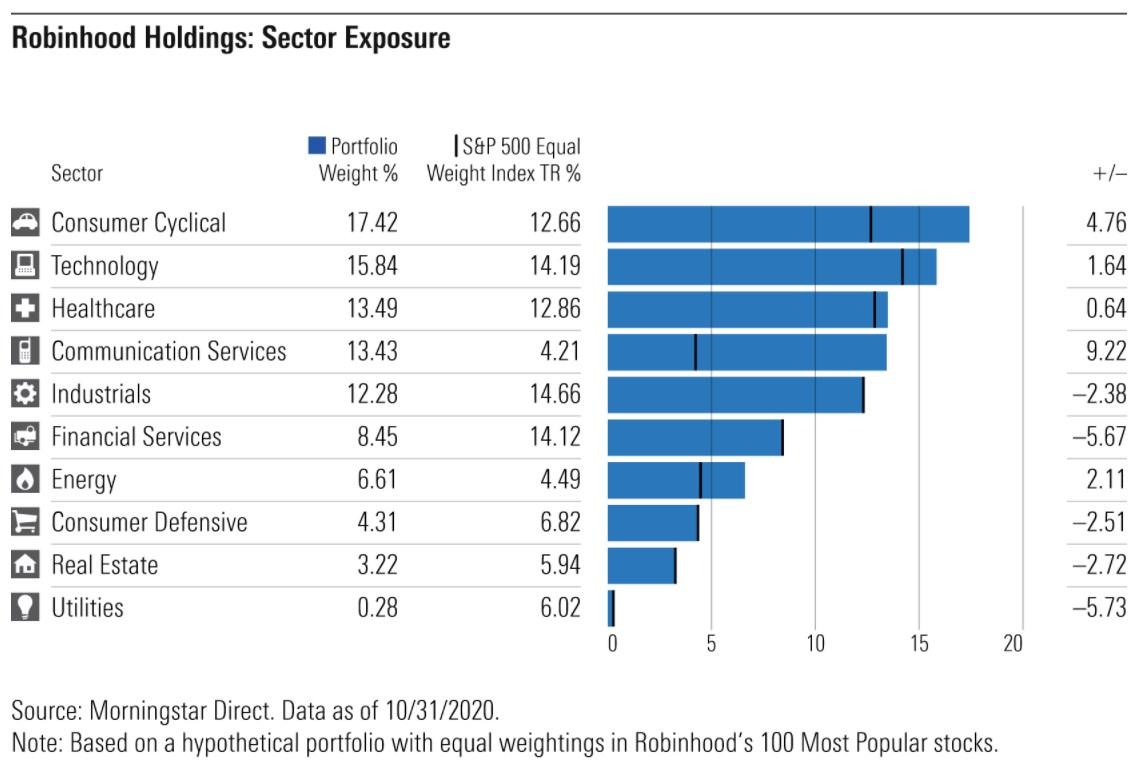 Robinhood portfolio sector exposure