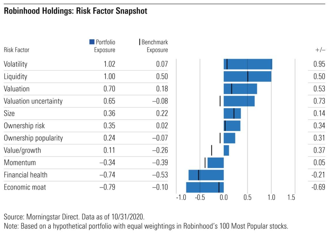 Robinhood holdings: Risk factor snapshot