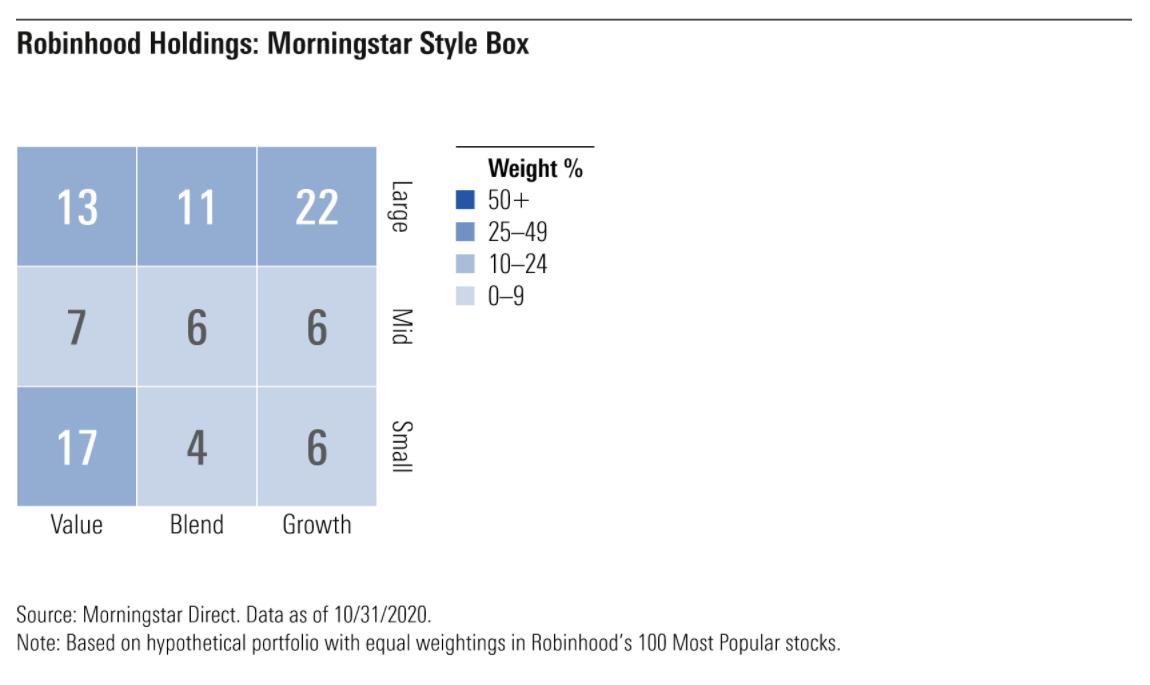 Robinhood holdings: Morningstar style box