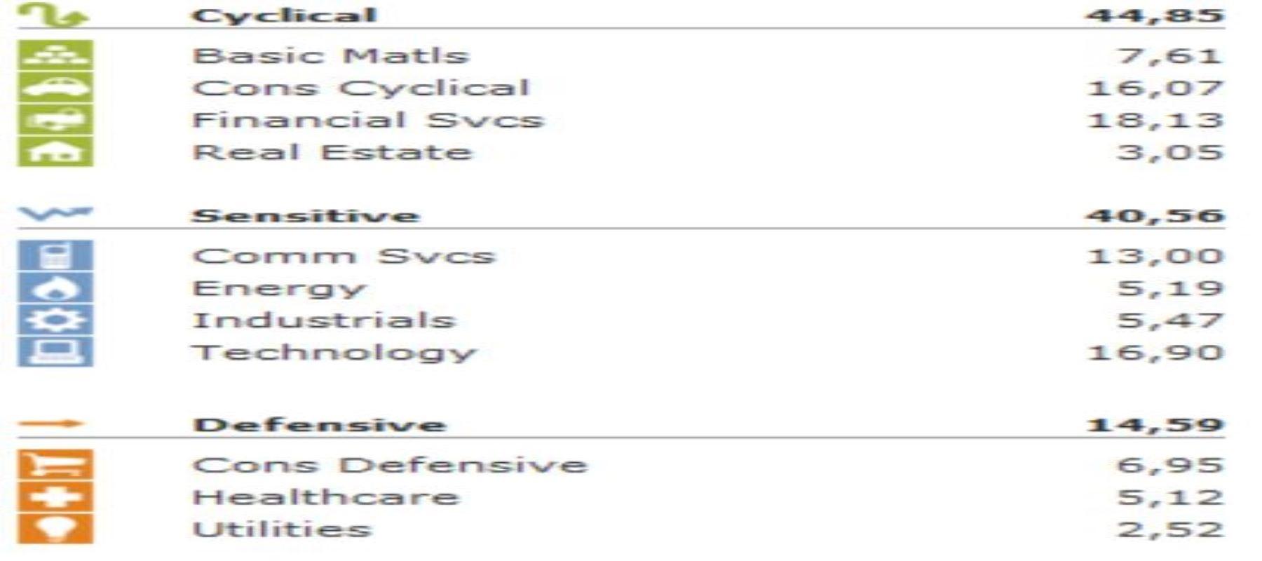 indice EM e settore tecnologia