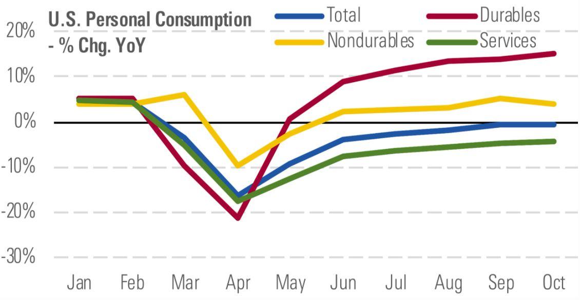 spese beni di consumo Usa