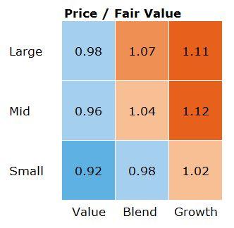 stylebox us barometer valutazioni di mercato