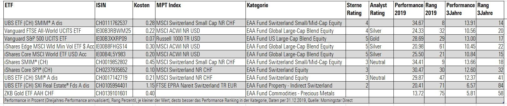 Switzerland etf