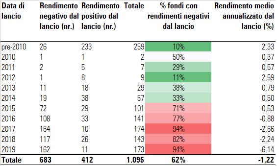 Fondi italiani dal lancio ad oggi
