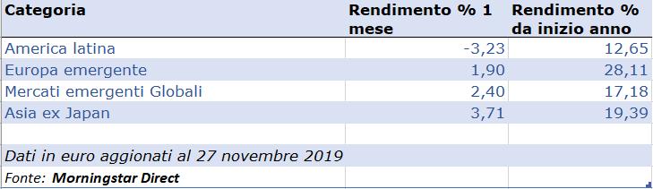 emergenti tabella