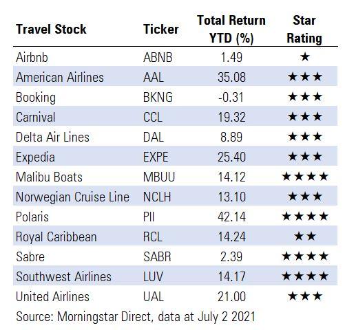 Travel stocks table