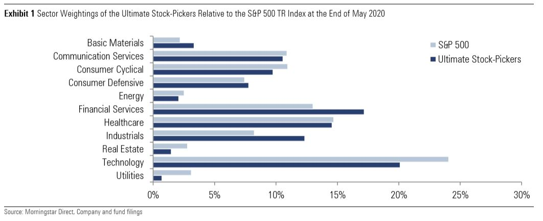 stock-pickers usa sector exposure