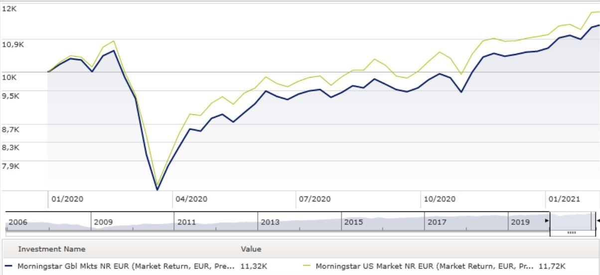 Indici Usa e global market a confronto