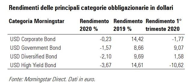 Rendimenti di fondi obbligazionari in dollari nel 2020