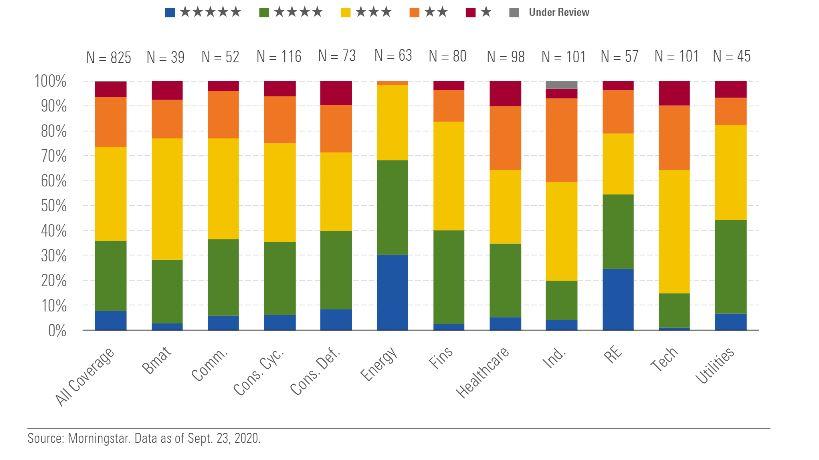 rating morningstar, settori, valutazioni di mercato