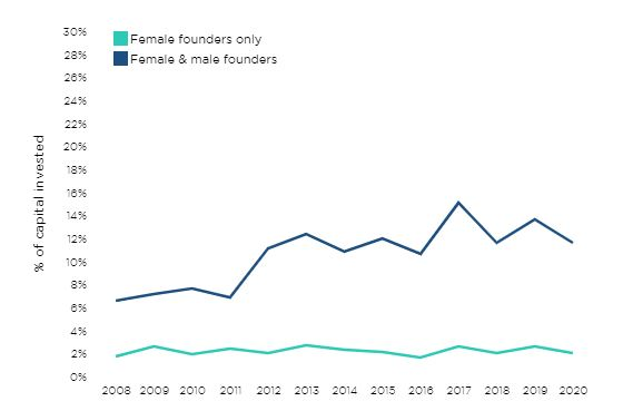 VC female investing